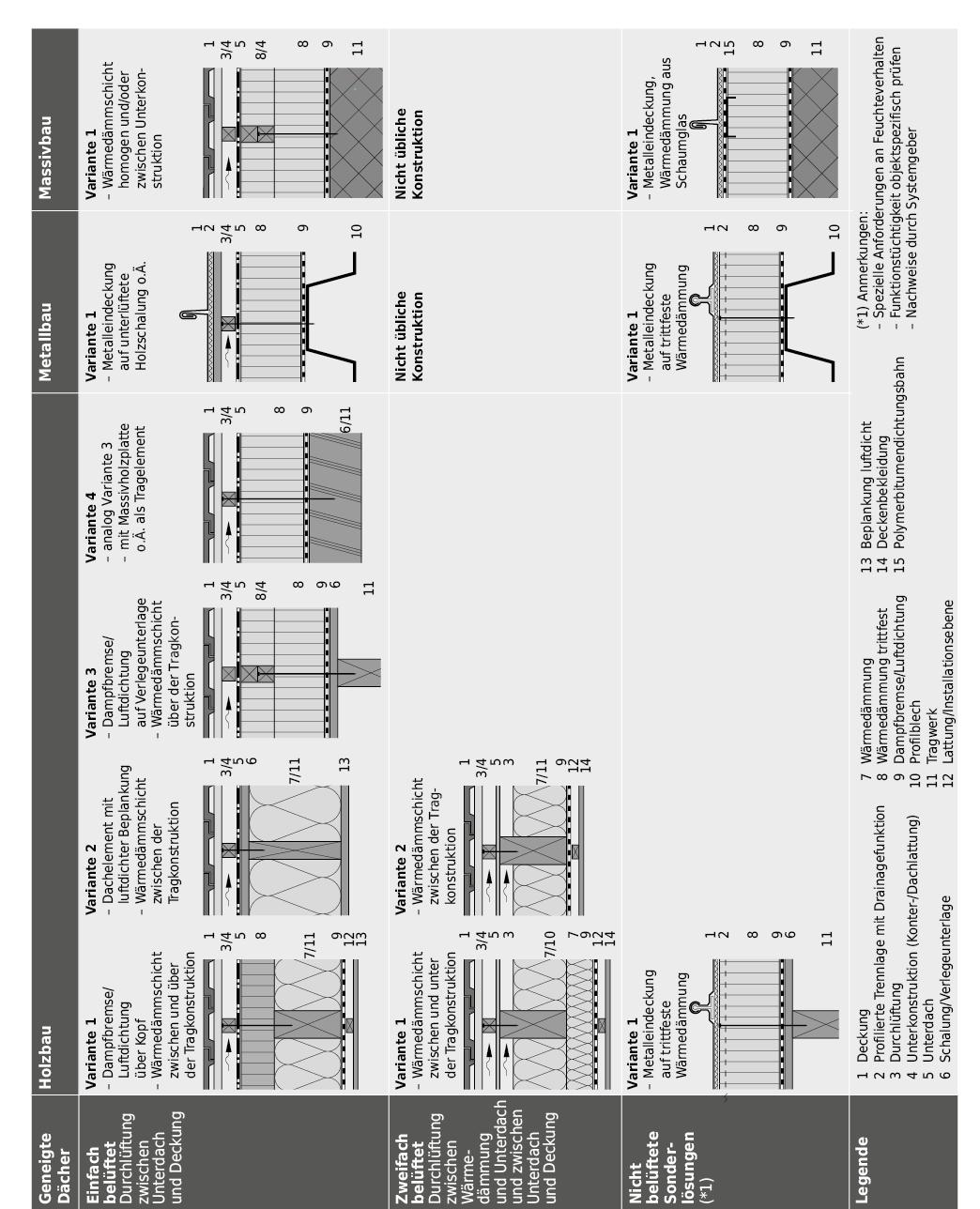 Systemaufbauten für geneigte Dächer: bei differenten Bauweisen