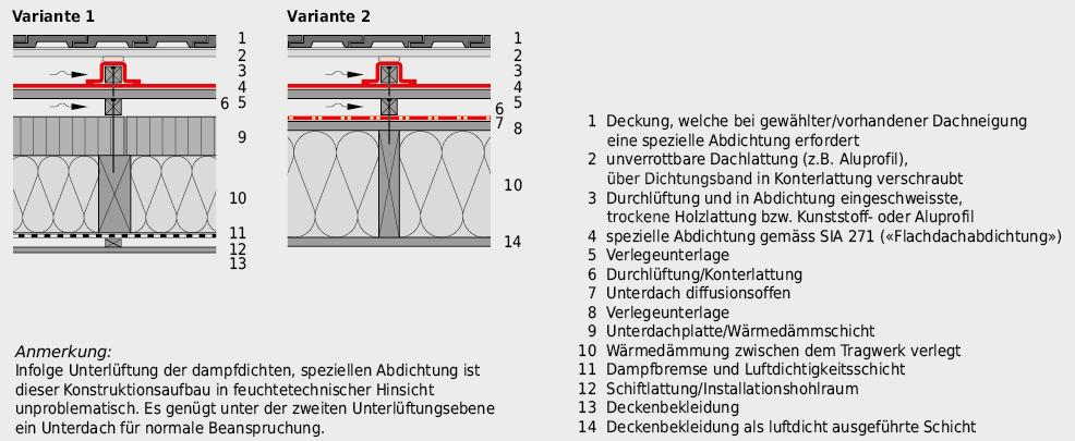 Spezielle Abdichtung bei geneigtem Dach mit Wärmedämmschicht zwischen/über der Tragkonstruktion, zweifach belüftet.
