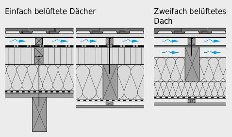 Die Aussagen betreffend die Durchlüftung zwischen Unterdach und Deckung gelten sowohl für das einfach wie das zweifach belüftete Dach.