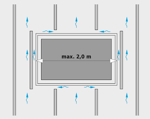 Wenn die Durchlüftung durch Dachflächenfenster, Kamine o.Ä. unterbrochen wird, kann bis zu einer Breite von max. 2m auch ohne lokale Zu- und Abluftöffnungen die Durchlüftung mit «zurückgeschnittenen» Konterlatten «von Traufe zu First» gewährleistet werden. Bei Behinderung der Durchlüftung über mehr als 2m Breite kann nicht auf lokale Zu- und Abluftöffnungen verzichtet werden.