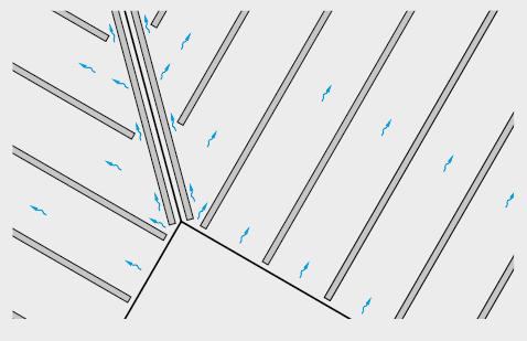 Bei Kehlen kann die Konterlatte zurückgeschnitten oder stückweise verlegt und so die Durchlüftung gewährleistet werden.