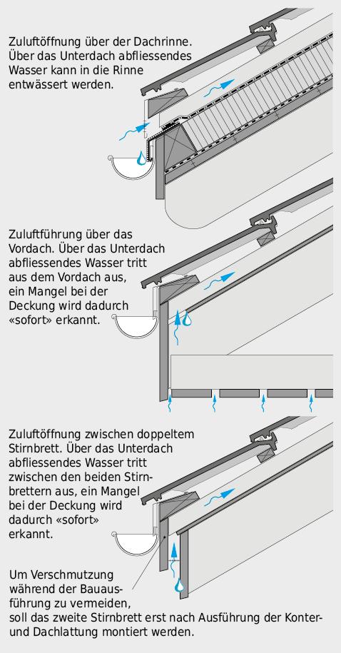 Unterschiedliche Varianten für die Zuluftführung im Traufbereich, mit Entwässerung des Unterdachs in die Rinne bzw. über das Vordach.