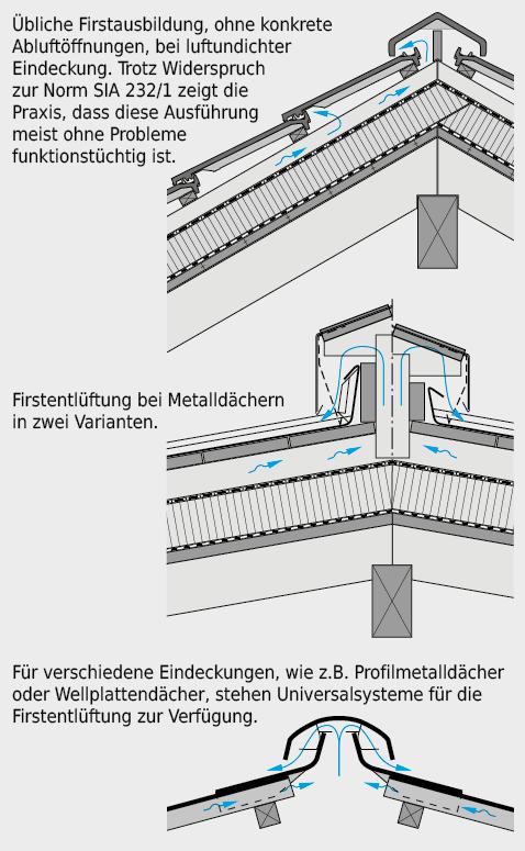Von der Deckung abhängige Varianten für die Abluftführung im Firstbereich.
