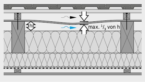 Bei einer sich durchbiegenden Unterdachplatte darf die Durchbiegung max. 1⁄3 der Höhe des Durchlüftungsraums betragen.