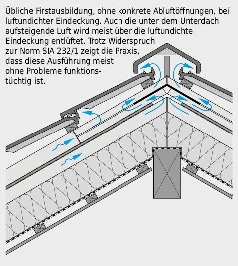Abluftführung im Firstbereich bei zweifach belüftetem Dach.