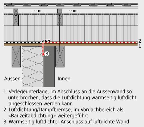 Die Verlegeunterlage muss auch ein luftdichtes Anschliessen der Luftdichtung an angrenzende Bauteile ermöglichen.