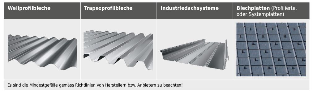 Übersicht über die gebräuchlichsten selbsttragenden Metalldeckungen.