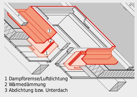 Bei Dachflächenfenstern mit vorkonfektionierten Anschlüssen