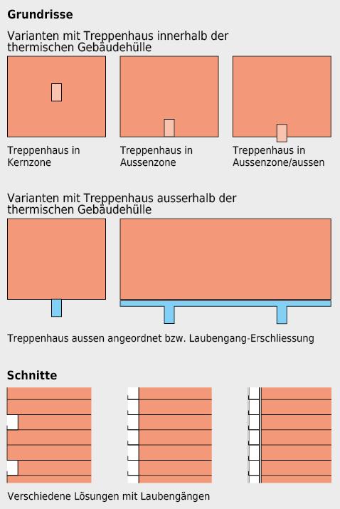 Schematische Darstellung der Anordnung von Erschliessungszonen.