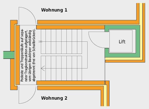 Erschliessungszone mit zweischaliger Trennwand zur wärme- und schalltechnisch optimalen Trennung gegenüber der Wohnung.