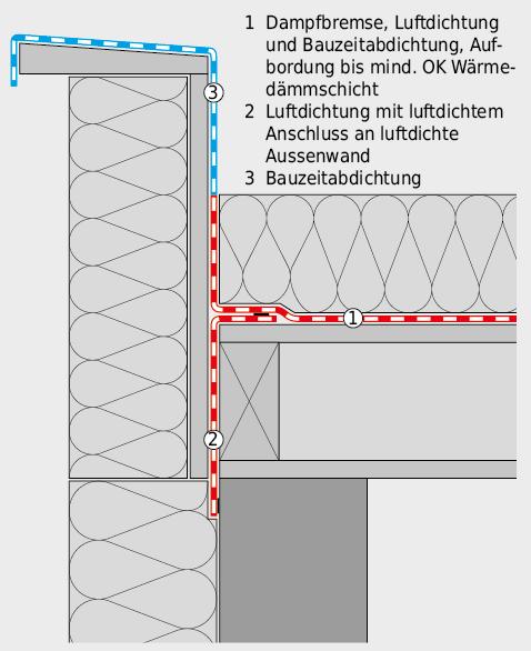 Aufbordung der Dampfbremse beim Dachrand. Bei dieserDetailausbildung müssen neben der Wasserdampfdiffusion zusätzliche Anforderungen an die Luftdichtheit