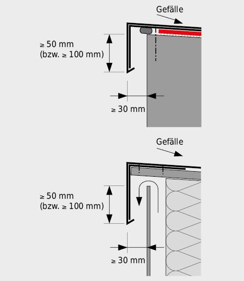 Ausführung von Dachrandabschlüssen.