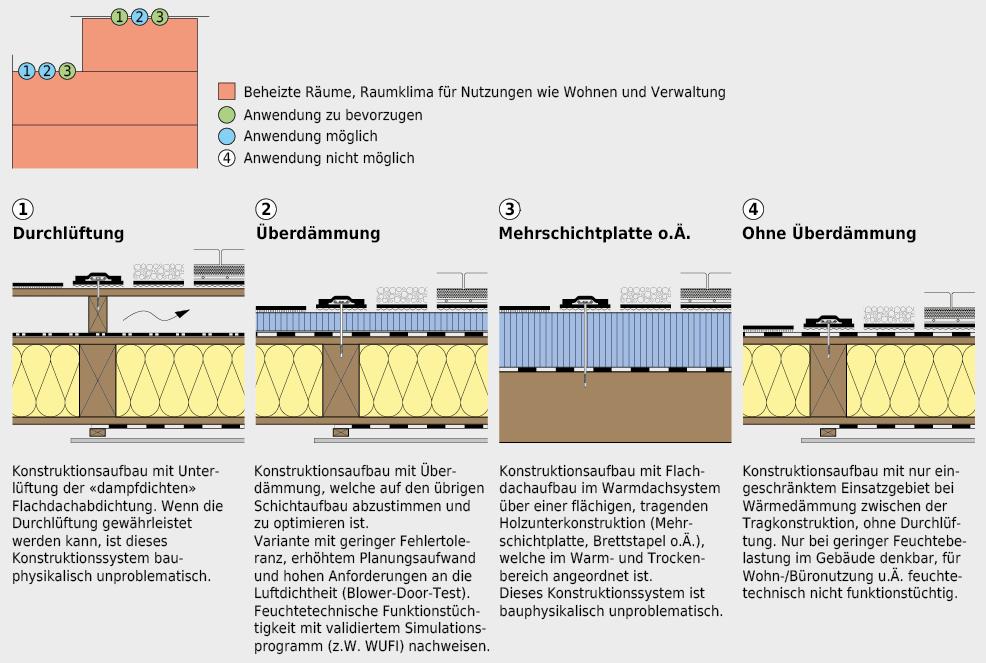 Systemaufbauten für Flachdächer bei Holzbaukonstruktionen.