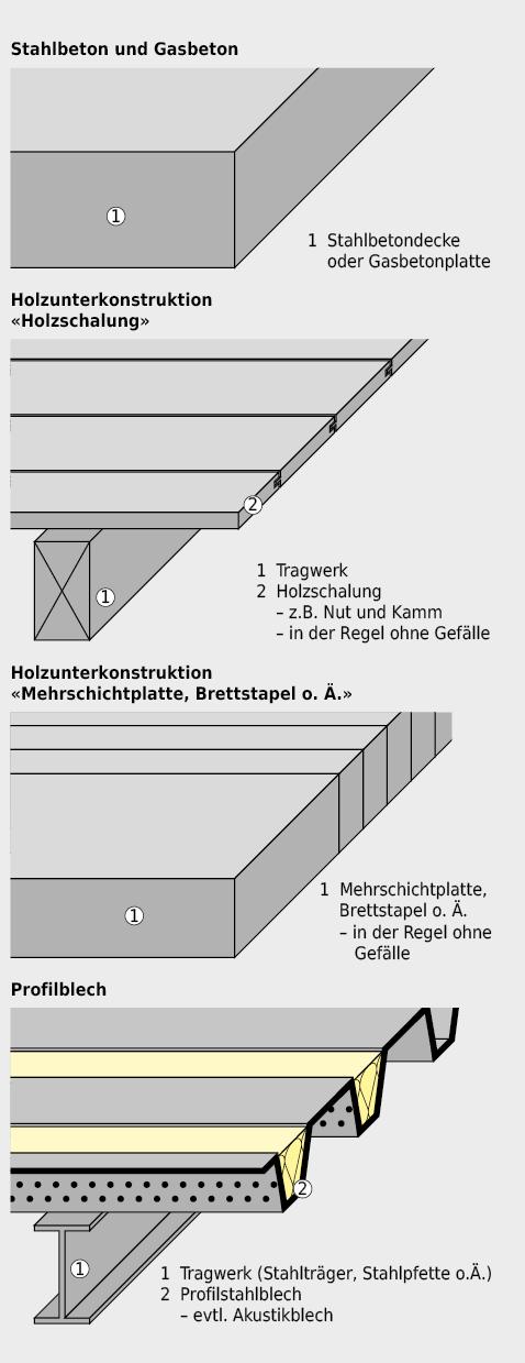 Varianten von Unterkonstruktionen für den Aufbau einer Flachbedachung.