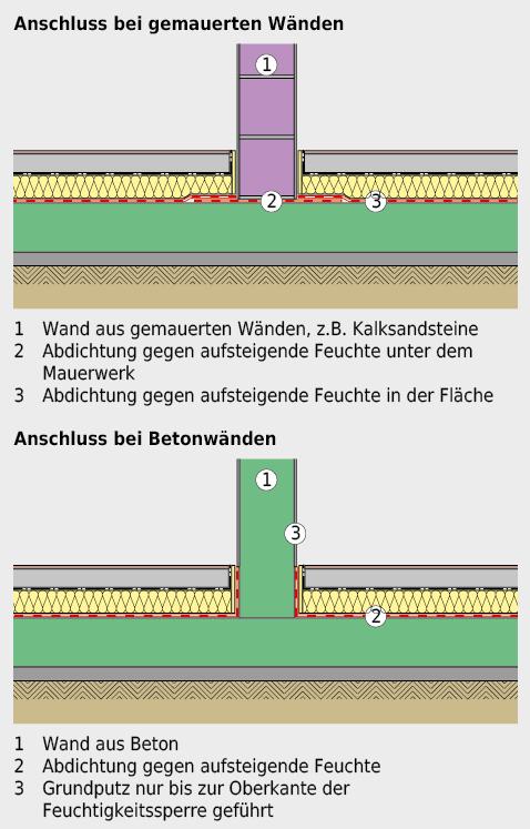 Ausführung der Feuchtigkeitssperre bei gemauerten Wänden und bei Betonwänden.