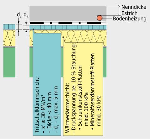 Anforderungssystematik bei Estrichen.