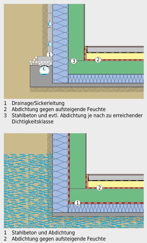 Beispiele für das Ableit- und das Verdrängungskonzept.