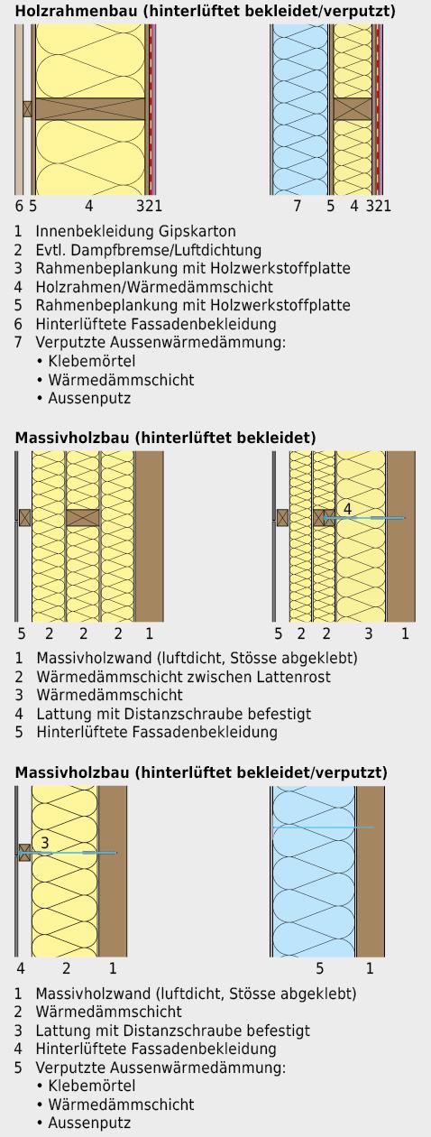 Konstruktionsbeispiele für Holzbau-Aussenwände.