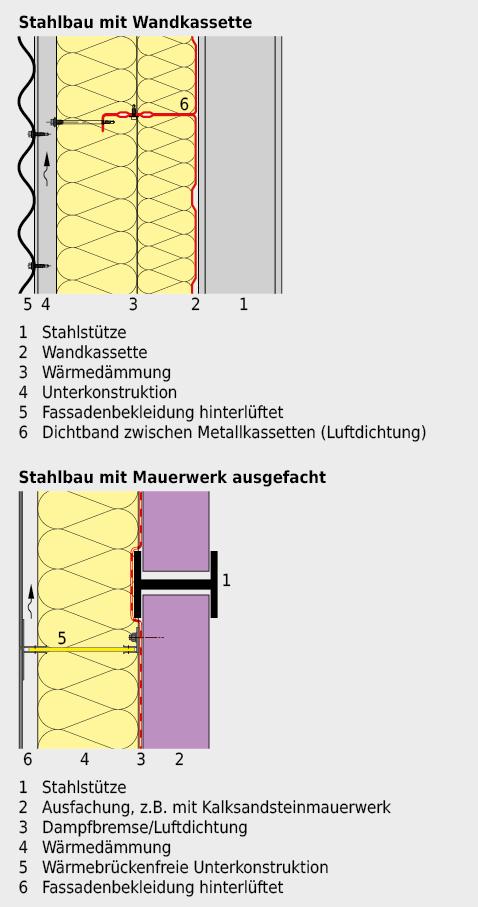 Konstruktionsbeispiele für Stahlbau-Aussenwände.