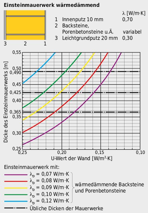 Ohne zusätzliche Überdämmung kann mit Einsteinmauerwerken ein Wärmeschutz bis U < 0,15 W/m2·K erreicht werden.