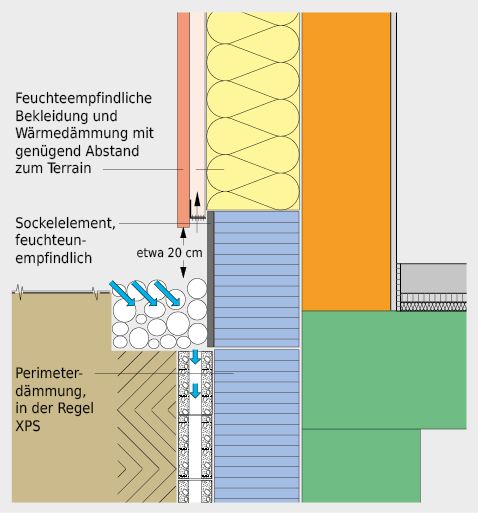Mit feuchteempfindlichen Wärmedämmschichten muss genügend Abstand zum Terrain gehalten werden. Im Sockelbereich werden deshalb feuchteunempfindliche Wärmedämmstoffe
