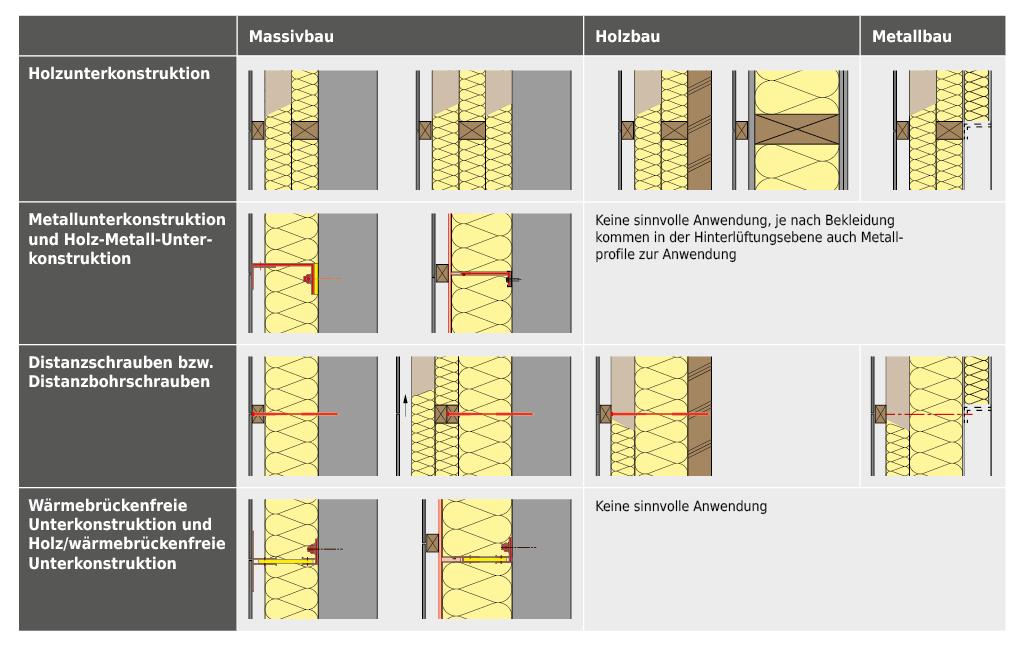 Systemaufbauten für Aussenwände mit hinterlüfteter Bekleidung, bei differenter Bauweise