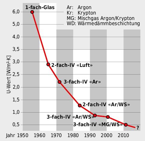 Seit 1950 hat sich das Wärmedämmvermögen der Gläser massiv verbessert.