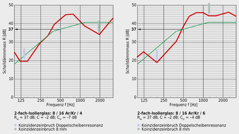 Für einen guten Schall- bzw. Lärmschutz ist nicht nur das Schalldämmmass Rw relevant. Insbesondere bei Strassenlärm gilt es, die Reduktion des Schallschutzes bei tiefen Frequenzen, beurteilt durch den Spektrumanpassungswert Ctr zu berücksichtigen.