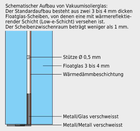 In Zukunft kann evtl. mit dünnen Vakuumisoliergläsern