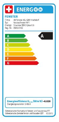 Energieetikette Schweiz.