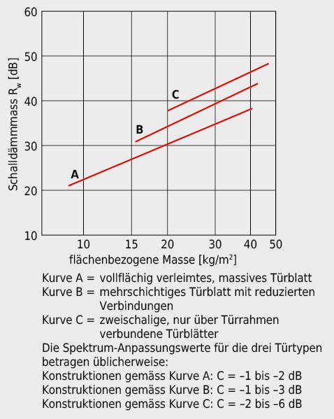Luftschalldämmung von Türelementen, abhängig vom Konstruktionsprinzip und der flächenbezogenen Masse