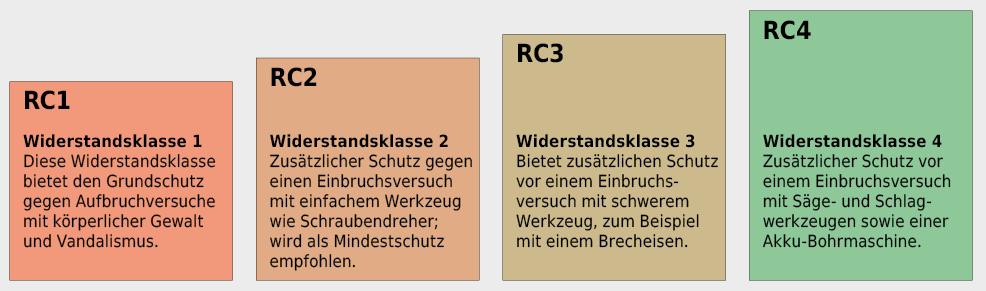 Widerstandsklassen bei Türen gegen Einbruch gemäss SN EN 1627.