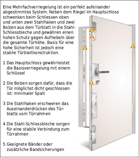 Massnahmen für hohe Sicherheit bei Türen
