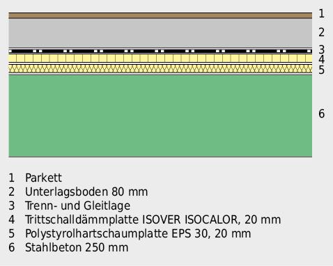 Geschossdecke aus Stahlbeton, mit trittschallgedämmter Bodenüberkonstruktion.