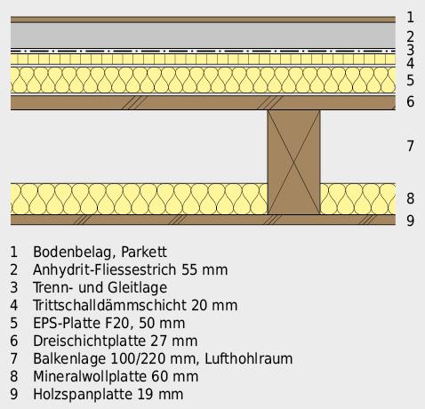 Geschossdecke aus beidseitig beplanktem Holzbalken, mit trittschallgedämmter Bodenüberkonstruktion.