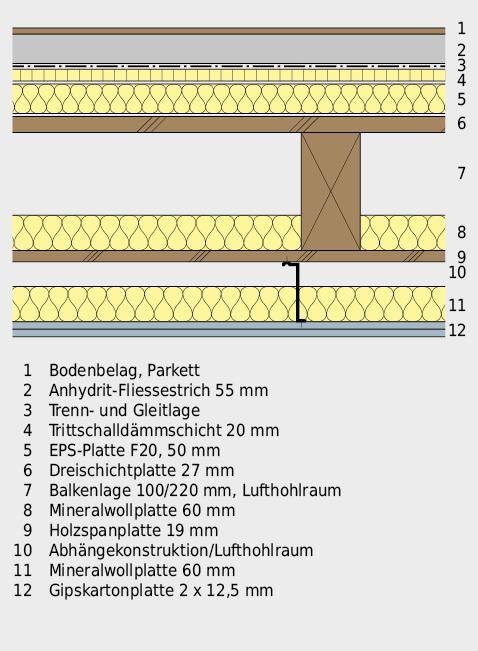 Geschossdecke aus beidseitig beplanktem Holzbalken, mit trittschallgedämmter Bodenüberkonstruktion und biegeweich abgehängter Decke.