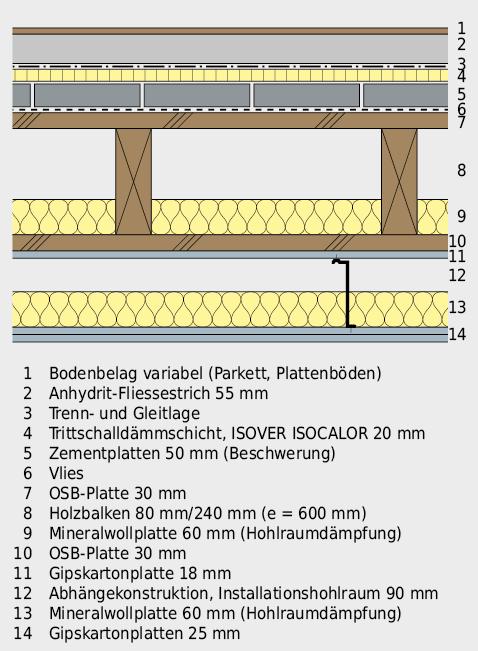 Geschossdecke aus beidseitig beplanktem Holzbalken, beschwert, mit trittschallgedämmter Bodenüberkonstruktion und biegeweich abgehängter Decke.