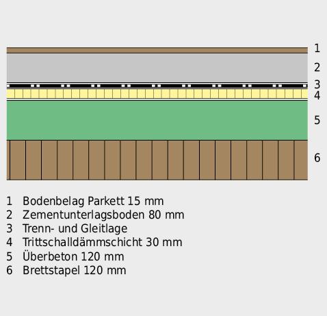 Geschossdecke im Holz-Beton-Verbundsystem, mit trittschallgedämmter Bodenüberkonstruktion.