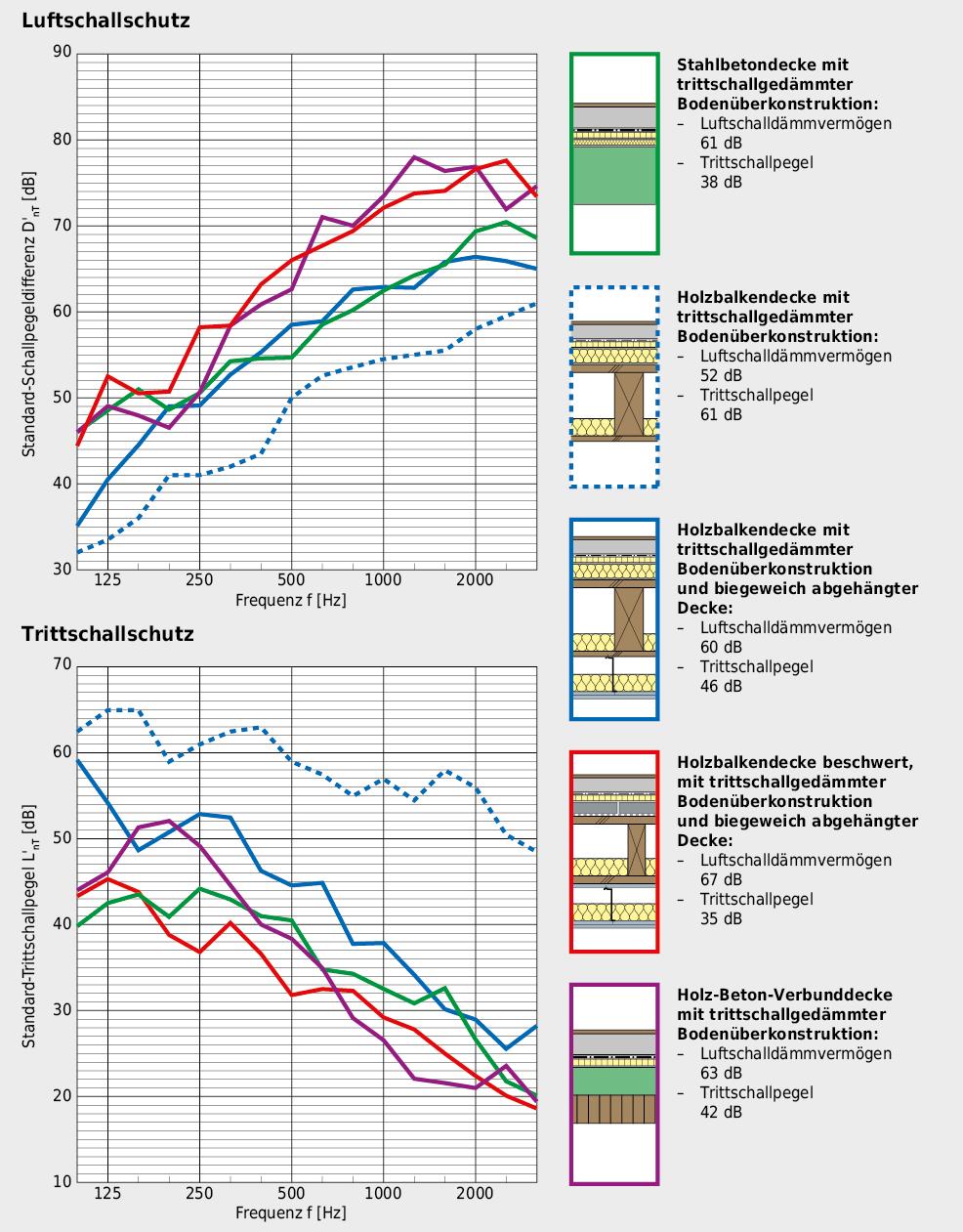 Gegenüberstellung der verschiedenen Geschossdecken, mit Vergleich des zu erreichenden Luft- und Trittschallschutzes.