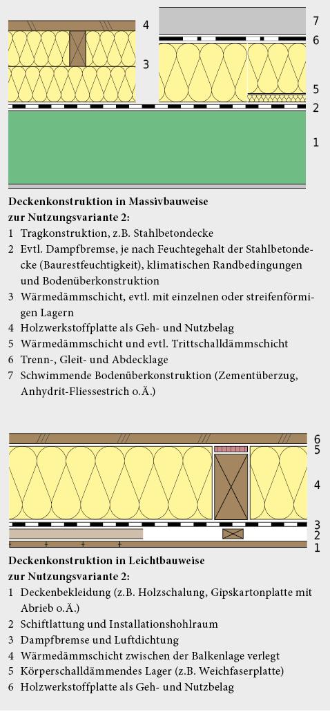 Deckenkonstruktion für Nutzungsvariante 2, in Massiv- oder Holzbaukonstruktion ausgeführt.