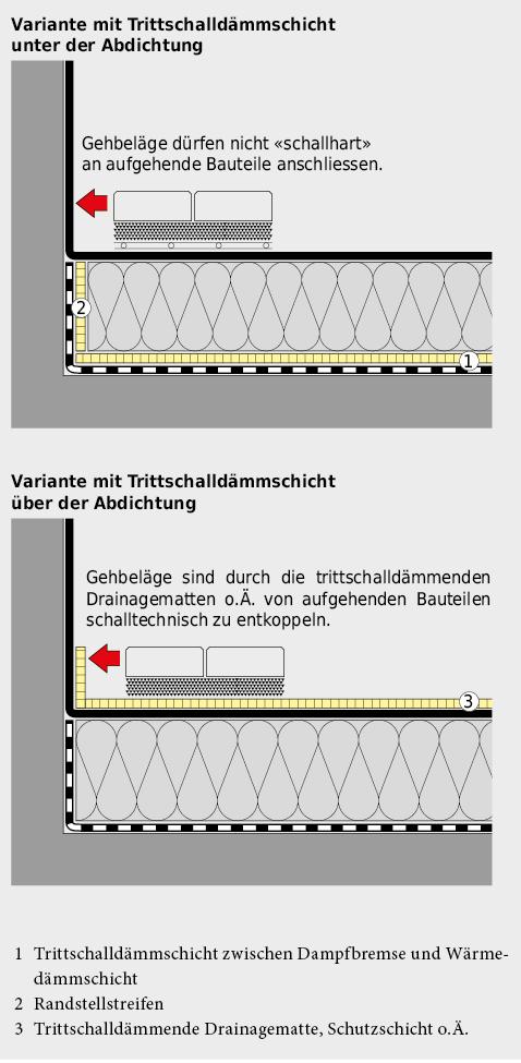 Systematik des Trittschallschutzes bei begehbaren Flachdächern.