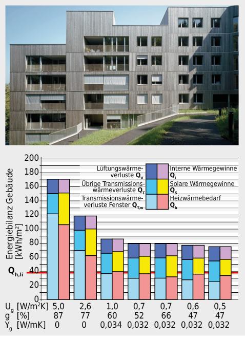 Bei dieser Wohnüberbauung können die Wärmeschutzanforderungen