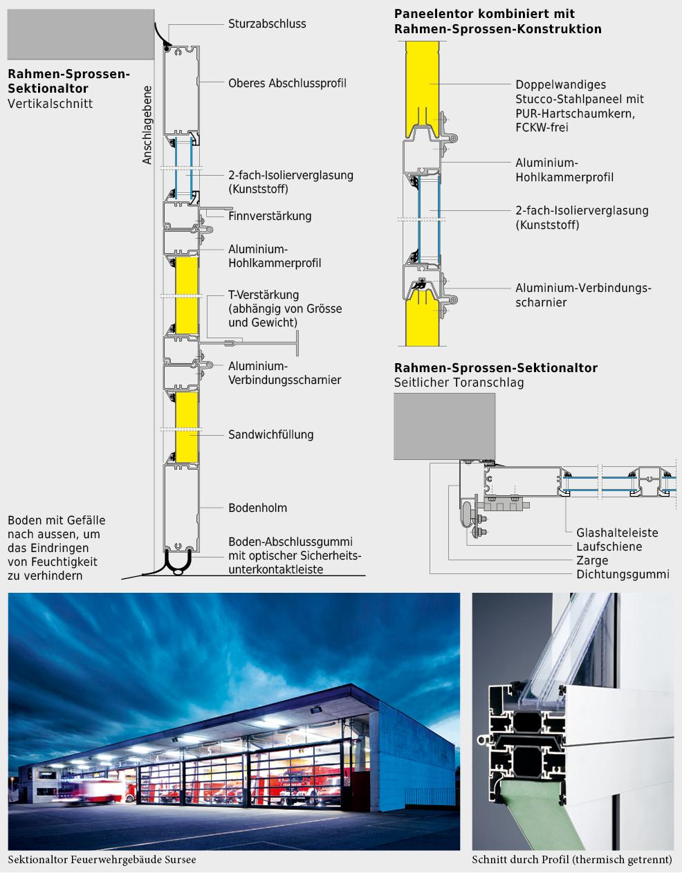 Referenzbild und Konstruktionssystematik von Sektionaltor.