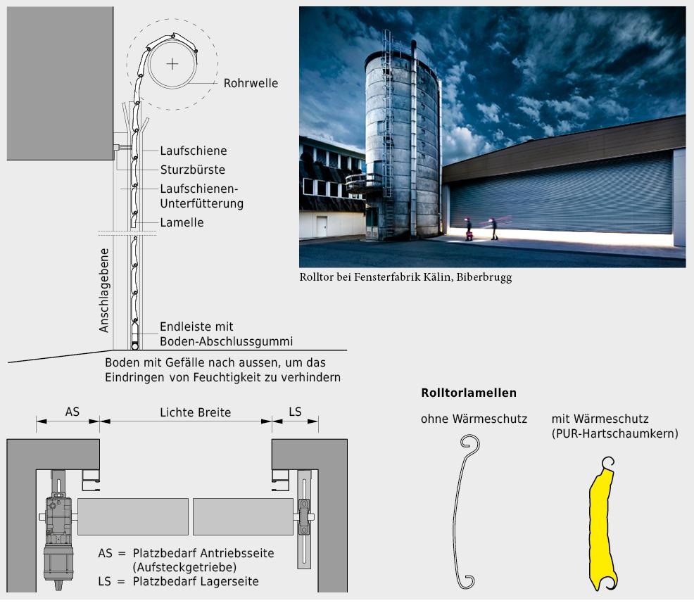 Referenzbild und Konstruktionssystematik von Rolltoren.