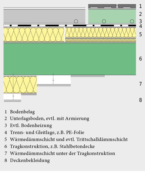 Bodenkonstruktion über Aussenluft und nicht beheizten Räumen, mit schwimmender Bodenüberkonstruktion.