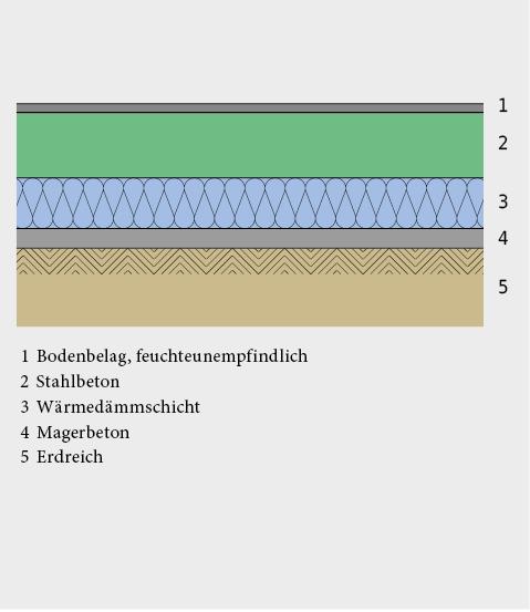 Boden über Erdreich – Wärmedämmung unter der Bodenplatte.