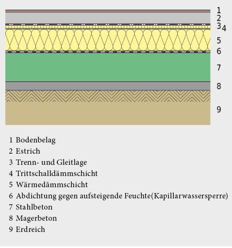 Boden über Erdreich – Wärmedämmung über der Bodenplatte.