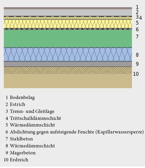 Boden über Erdreich – Wärmedämmung unter und über der Bodenplatte.