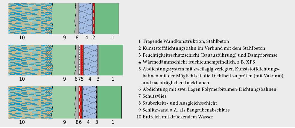 Geschlossene Baugrube mit verschiedenen Abdichtungsmöglichkeiten bei wärmegedämmter Aussenwand.