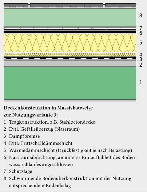 Deckenkonstruktion für Nutzungsvariante 3, in Massivbauweise ausgeführt.